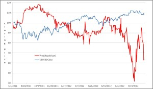 Iowa 2012 Presidential Markets and S&P Close